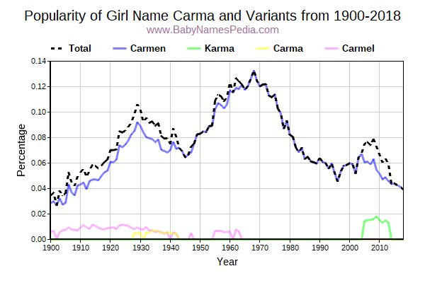 Variant Popularity Trend  for Carma  from 1900 to 2017