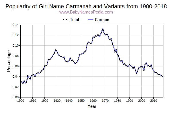 Variant Popularity Trend  for Carmanah  from 1900 to 2017