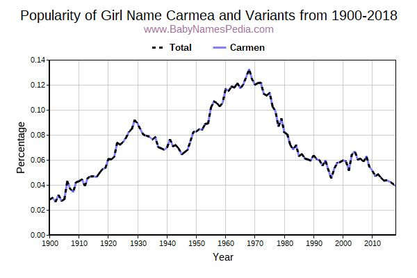 Variant Popularity Trend  for Carmea  from 1900 to 2017