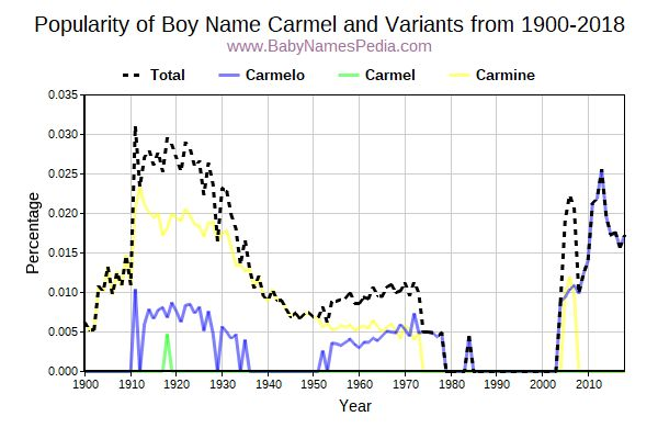 Variant Popularity Trend  for Carmel  from 1900 to 2018