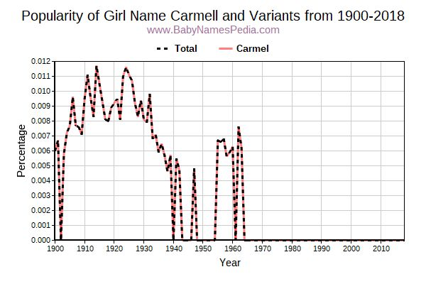 Variant Popularity Trend  for Carmell  from 1900 to 2018