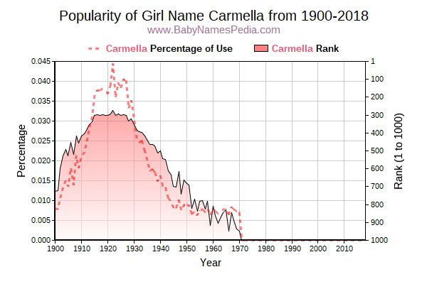 Popularity Trend  for Carmella  from 1900 to 2017