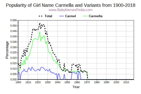 Variant Popularity Trend  for Carmella  from 1900 to 2017