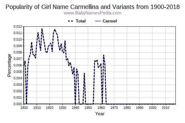 Variant Popularity Trend  for Carmellina  from 1900 to 2018