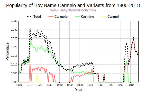 Variant Popularity Trend  for Carmelo  from 1900 to 2016