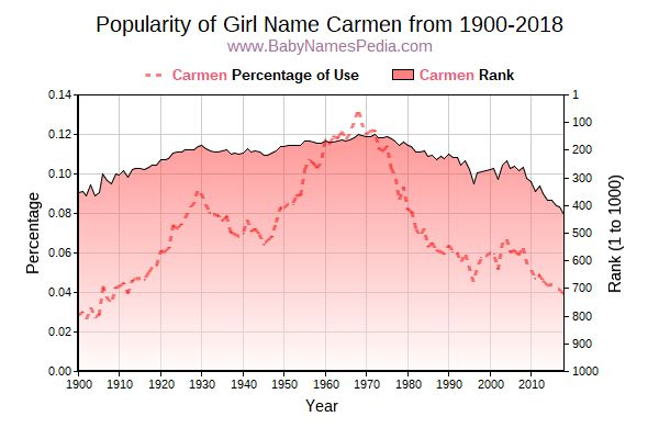 Popularity Trend  for Carmen  from 1900 to 2016