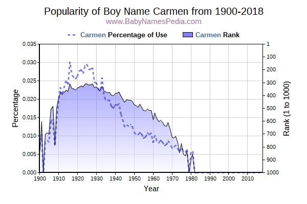 Popularity Trend  for Carmen  from 1900 to 2018