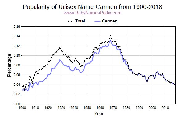 Unisex Popularity Trend  for Carmen  from 1900 to 2015