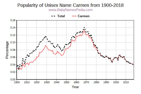 Unisex Popularity Trend  for Carmen  from 1900 to 2018
