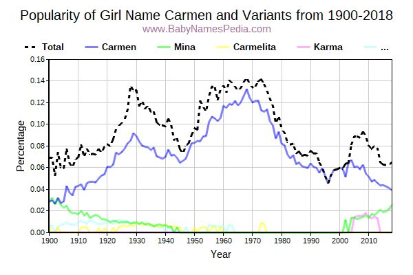 Variant Popularity Trend  for Carmen  from 1900 to 2016