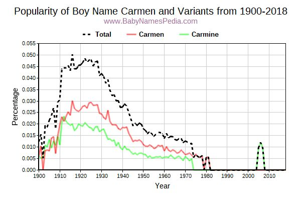 Variant Popularity Trend  for Carmen  from 1900 to 2018
