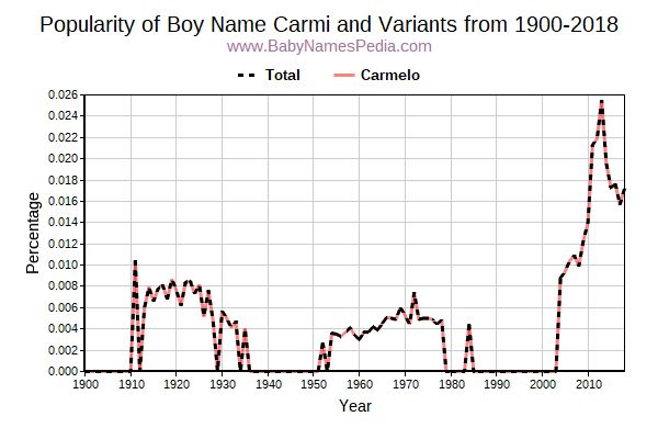 Variant Popularity Trend  for Carmi  from 1900 to 2018