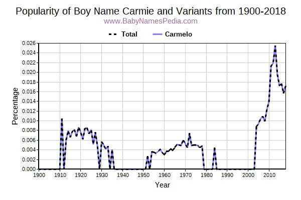 Variant Popularity Trend  for Carmie  from 1900 to 2018