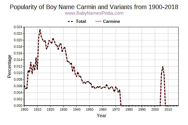 Variant Popularity Trend  for Carmin  from 1900 to 2018