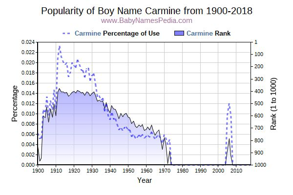 Popularity Trend  for Carmine  from 1900 to 2018