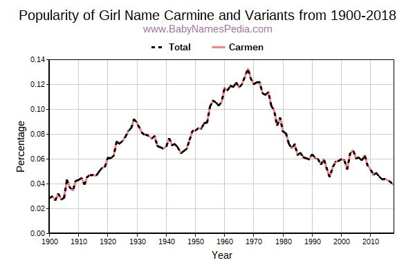 Variant Popularity Trend  for Carmine  from 1900 to 2017