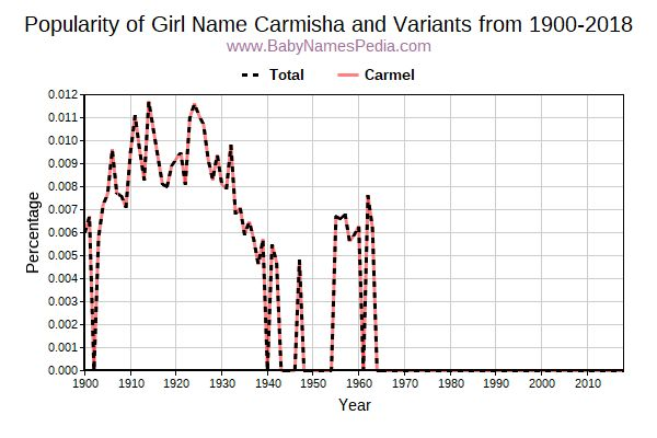 Variant Popularity Trend  for Carmisha  from 1900 to 2018
