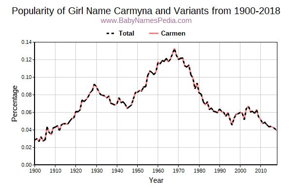 Variant Popularity Trend  for Carmyna  from 1900 to 2018