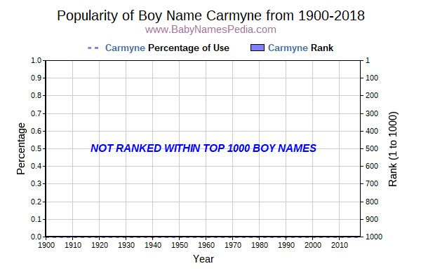 Popularity Trend  for Carmyne  from 1900 to 2018