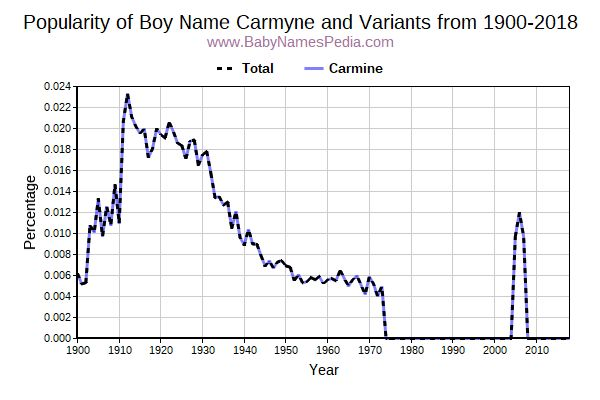 Variant Popularity Trend  for Carmyne  from 1900 to 2018