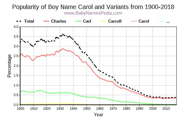 Variant Popularity Trend  for Carol  from 1900 to 2016