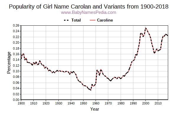 Variant Popularity Trend  for Carolan  from 1900 to 2017
