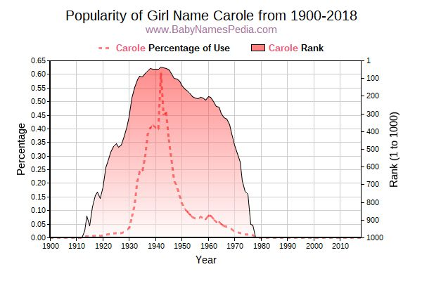 Popularity Trend  for Carole  from 1900 to 2016