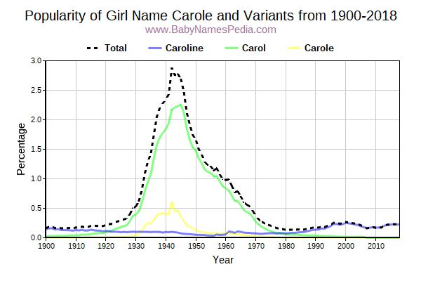 Variant Popularity Trend  for Carole  from 1900 to 2016
