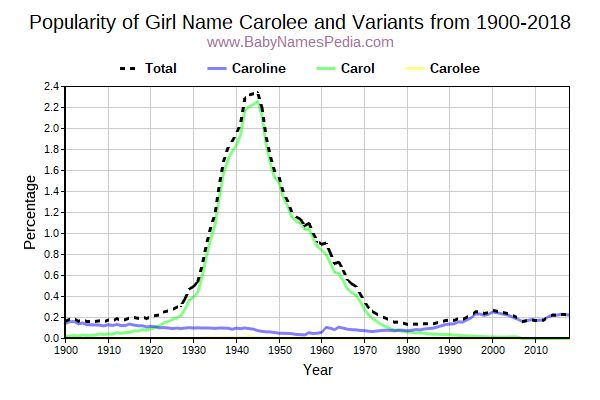 Variant Popularity Trend  for Carolee  from 1900 to 2016