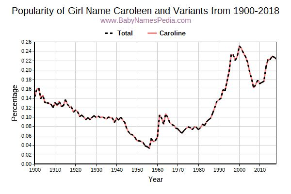 Variant Popularity Trend  for Caroleen  from 1900 to 2018