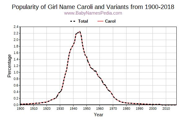Variant Popularity Trend  for Caroli  from 1900 to 2016