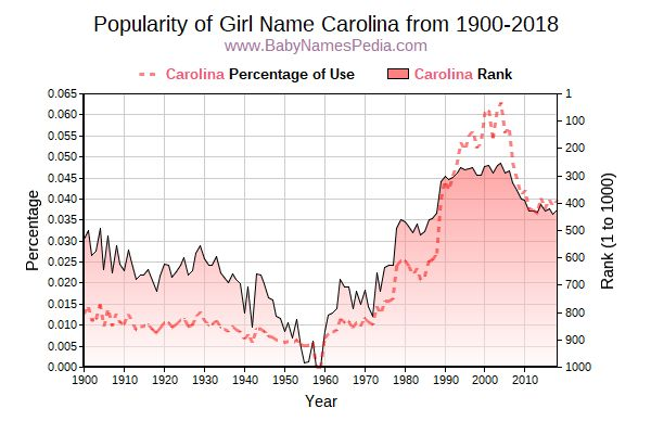 Popularity Trend  for Carolina  from 1900 to 2017