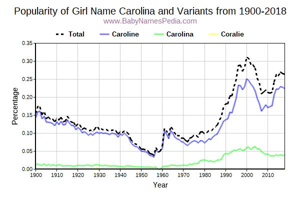 Variant Popularity Trend  for Carolina  from 1900 to 2017
