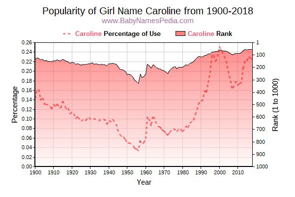 Popularity Trend  for Caroline  from 1900 to 2015