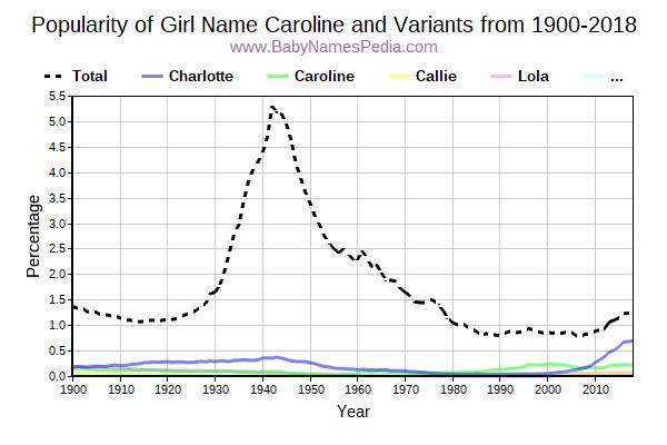 Variant Popularity Trend  for Caroline  from 1900 to 2017