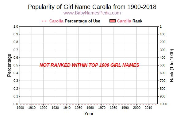 Popularity Trend  for Carolla  from 1900 to 2016