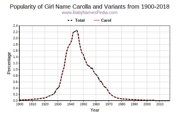 Variant Popularity Trend  for Carolla  from 1900 to 2016