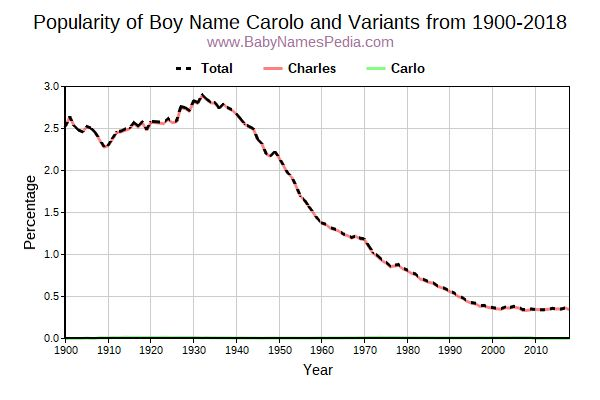 Variant Popularity Trend  for Carolo  from 1900 to 2018