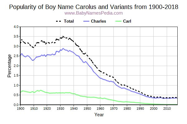 Variant Popularity Trend  for Carolus  from 1900 to 2018