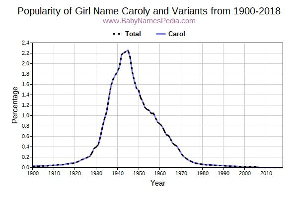 Variant Popularity Trend  for Caroly  from 1900 to 2017