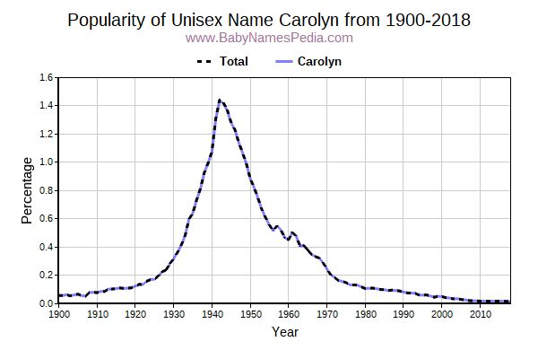 Unisex Popularity Trend  for Carolyn  from 1900 to 2016