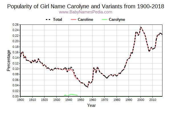 Variant Popularity Trend  for Carolyne  from 1900 to 2017