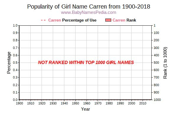 Popularity Trend  for Carren  from 1900 to 2018
