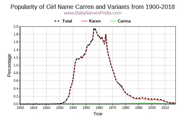 Variant Popularity Trend  for Carren  from 1900 to 2018