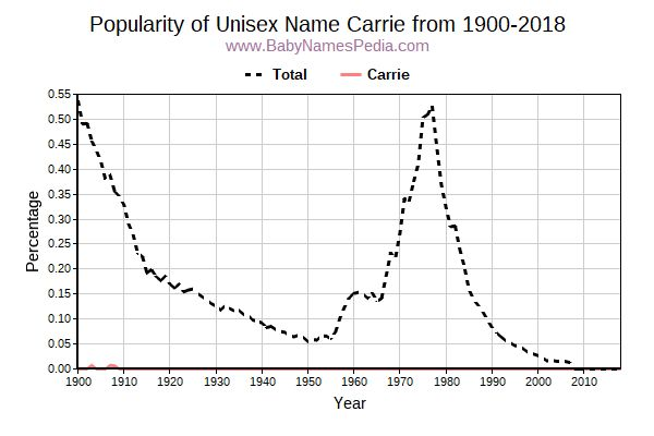Unisex Popularity Trend  for Carrie  from 1900 to 2018