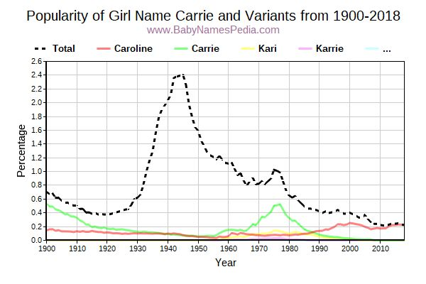 Variant Popularity Trend  for Carrie  from 1900 to 2018
