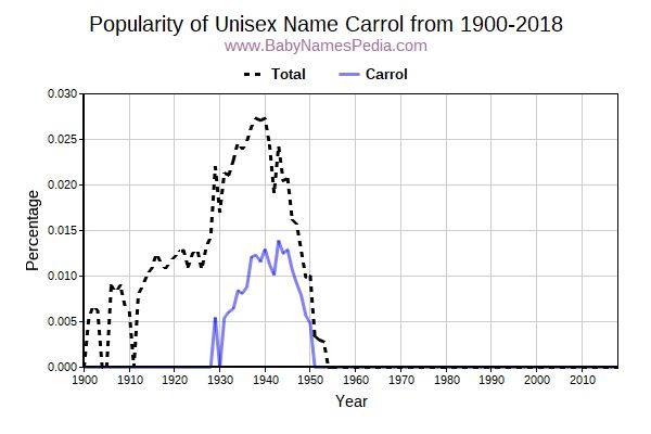 Unisex Popularity Trend  for Carrol  from 1900 to 2018
