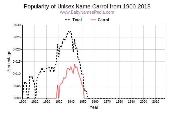 Unisex Popularity Trend  for Carrol  from 1900 to 2017