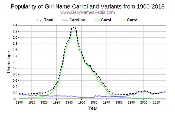 Variant Popularity Trend  for Carrol  from 1900 to 2018