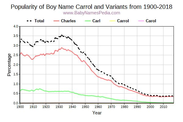 Variant Popularity Trend  for Carrol  from 1900 to 2017
